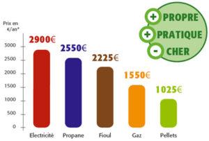 comparaison-energie-pellets-economie
